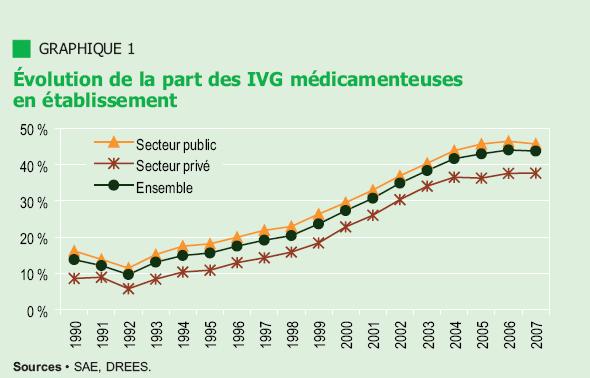 statistiques avortement ivg medicamenteuse france