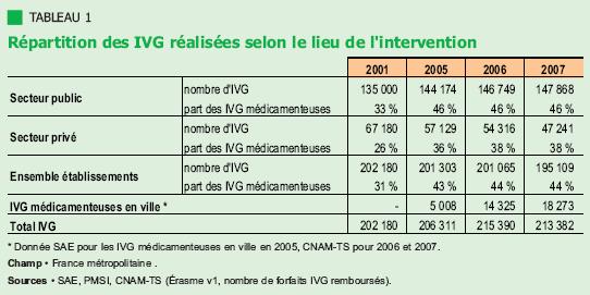 statistiques avortement ivg 2009 france tableau